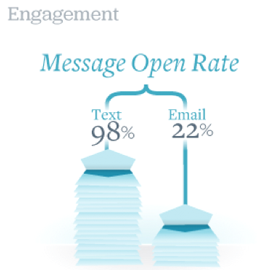 SMS-Open-Rate