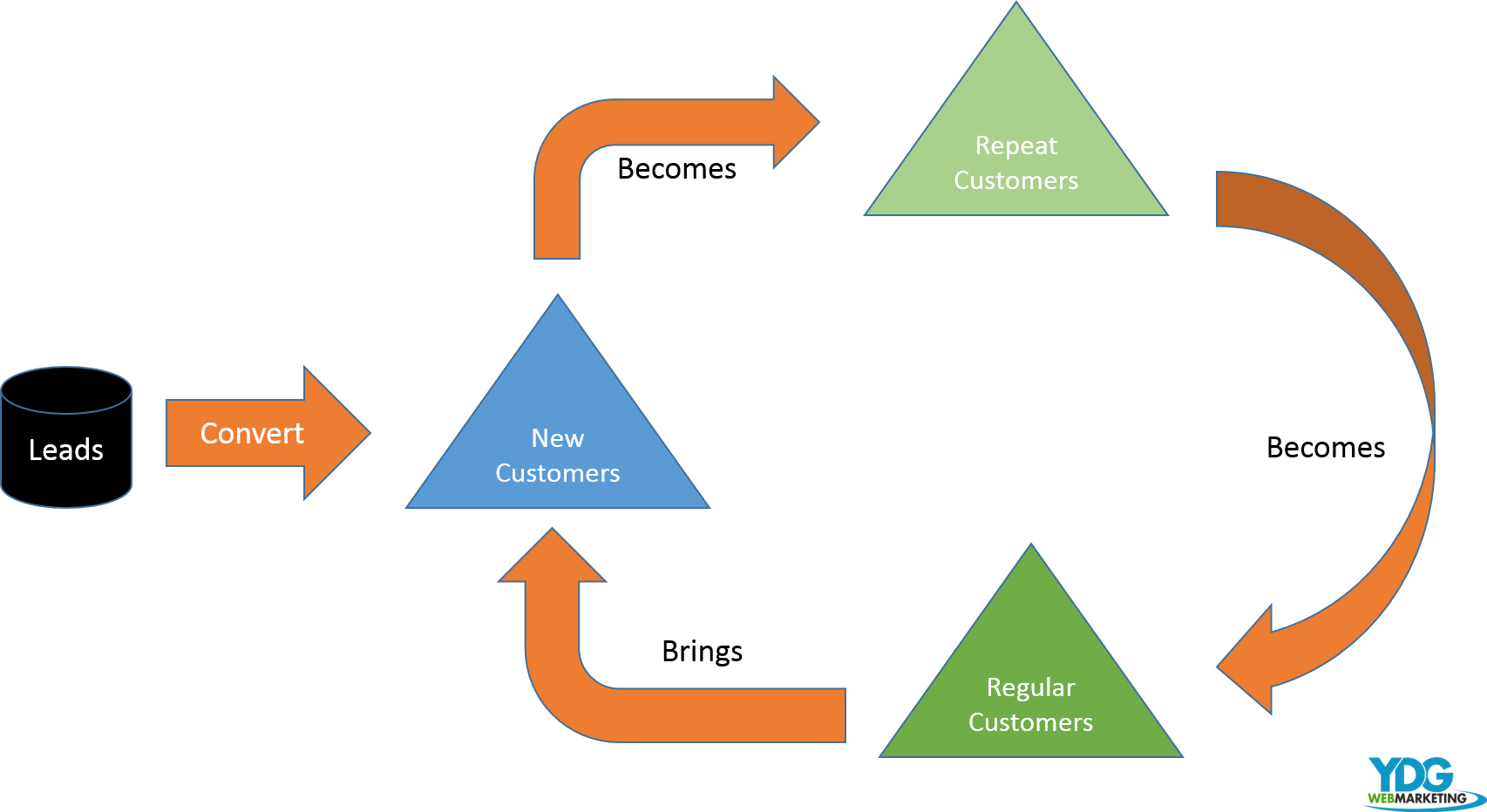 YDG Marketing Leads To Repeat Customers
